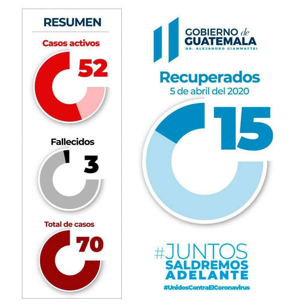 Casos de COVID-19 en Guatemala llegan a 126